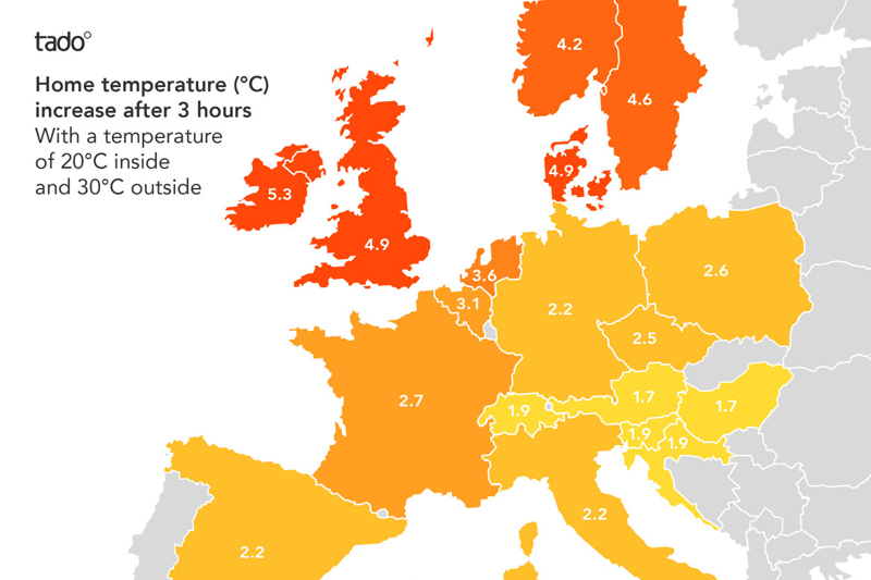 UK homes heat up faster than those in Europe | Tado°
